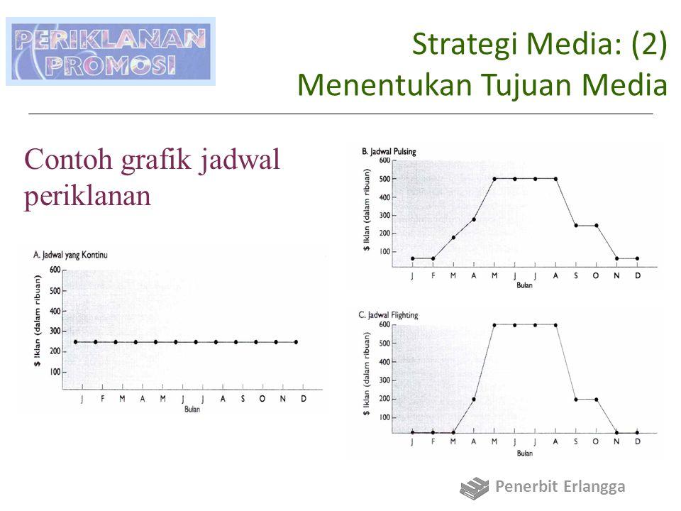 Strategi Media: (2) Menentukan Tujuan Media Contoh grafik jadwal periklanan Penerbit Erlangga