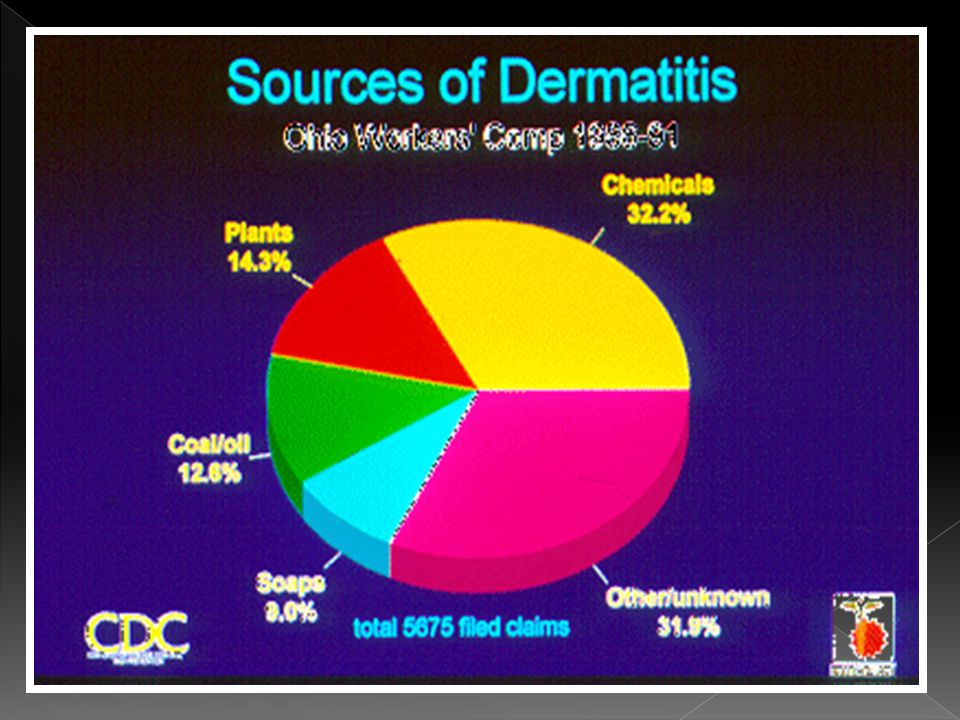  The hands, wrists and forearms are the most frequent sites of involvement in cases of industrial contact dermatitis.