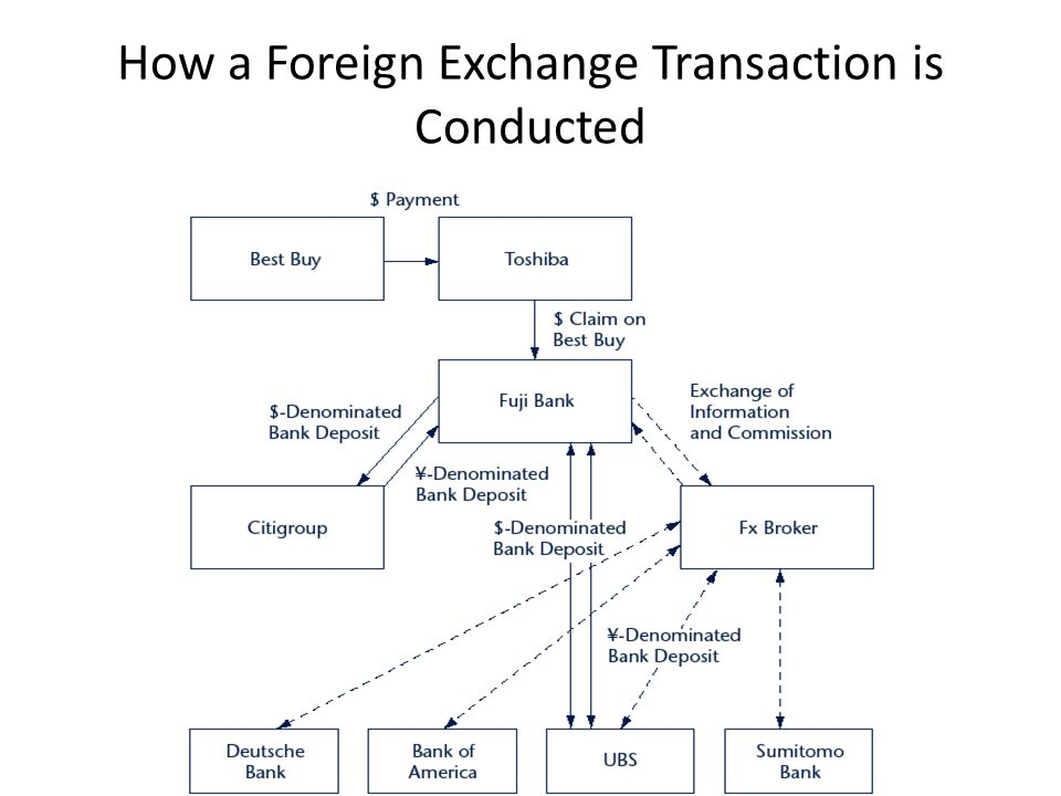 How a Foreign Exchange Transaction is Conducted