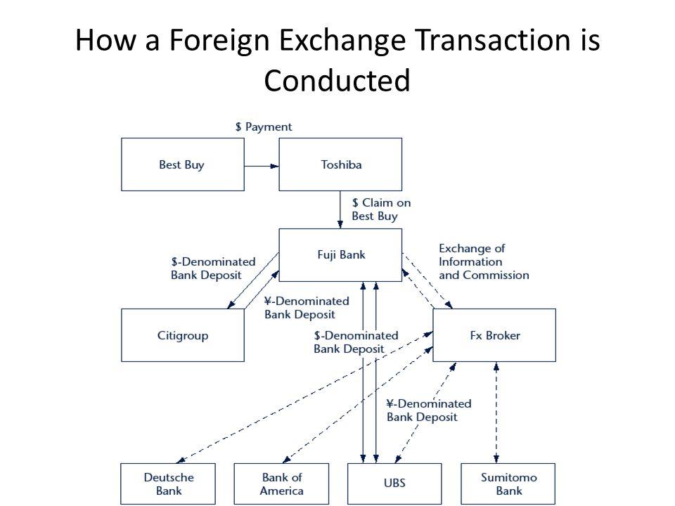 1. Apa yang mendasari terjadinya pasar mata uang asing (valuta asing)?