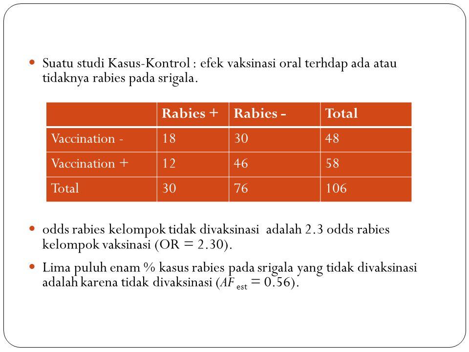 Suatu studi Kasus-Kontrol : efek vaksinasi oral terhdap ada atau tidaknya rabies pada srigala. odds rabies kelompok tidak divaksinasi adalah 2.3 odds
