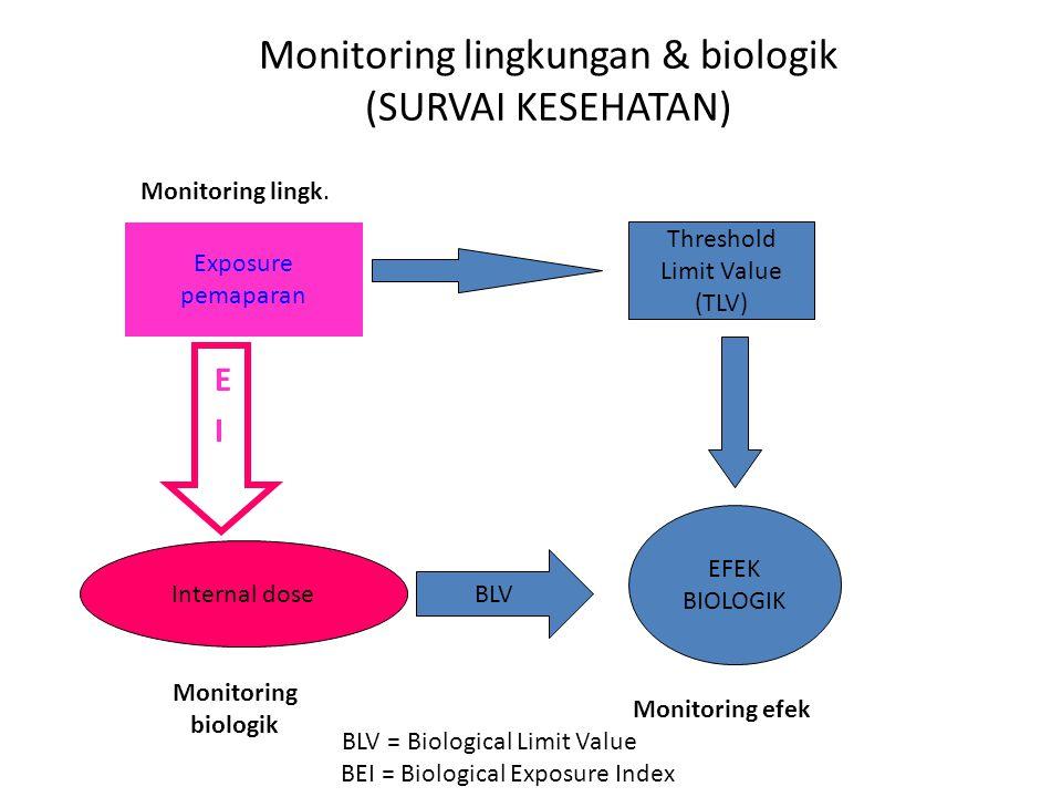 Monitoring lingkungan & biologik (SURVAI KESEHATAN) B E I Exposure pemaparan Internal dose Threshold Limit Value (TLV) BLV EFEK BIOLOGIK Monitoring lingk.