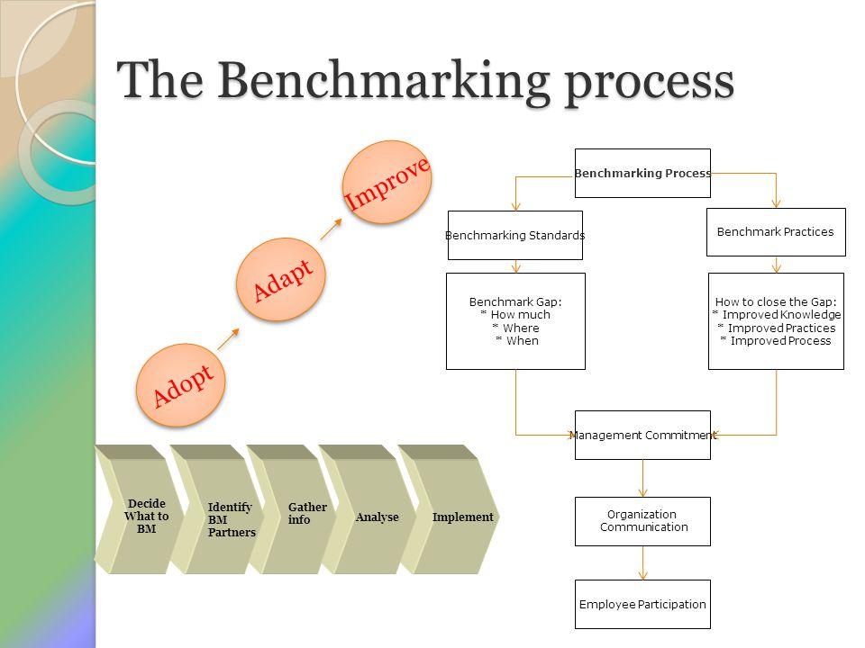 2.Bagaimana cara membandingkan atau cara menentukan metode Benchmarking .