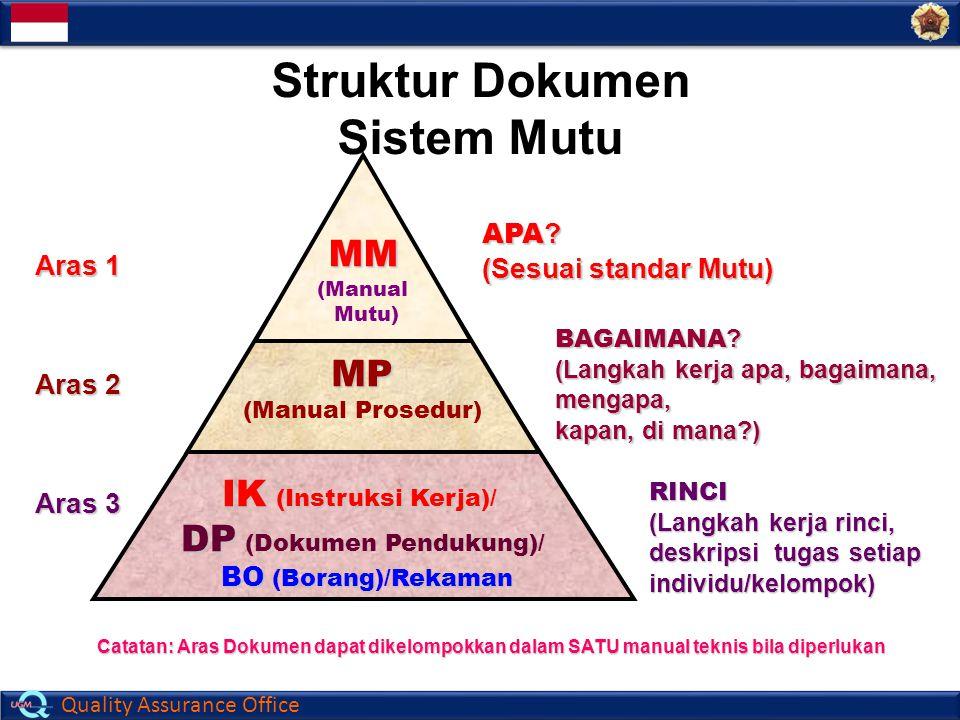 Quality Assurance Office Struktur Dokumen Sistem Mutu Catatan: Aras Dokumen dapat dikelompokkan dalam SATU manual teknis bila diperlukan APA ? (Sesuai