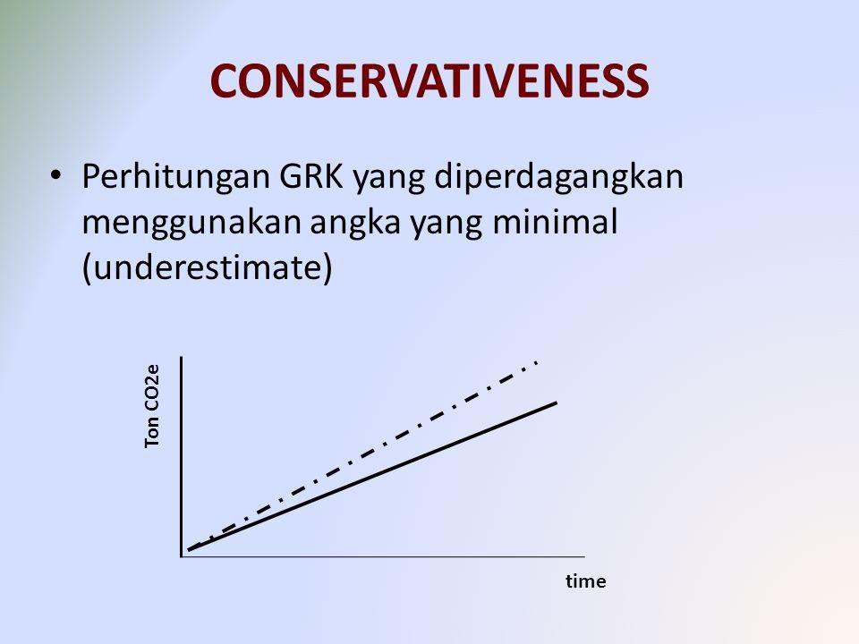 CONSERVATIVENESS Perhitungan GRK yang diperdagangkan menggunakan angka yang minimal (underestimate) Ton CO2e time