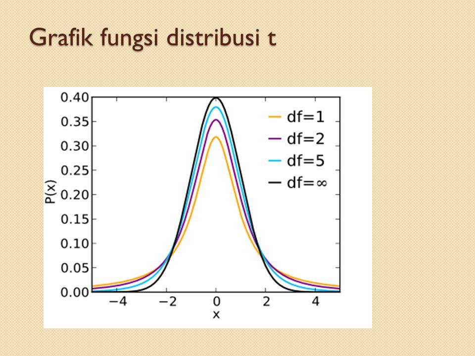 Grafik fungsi distribusi t
