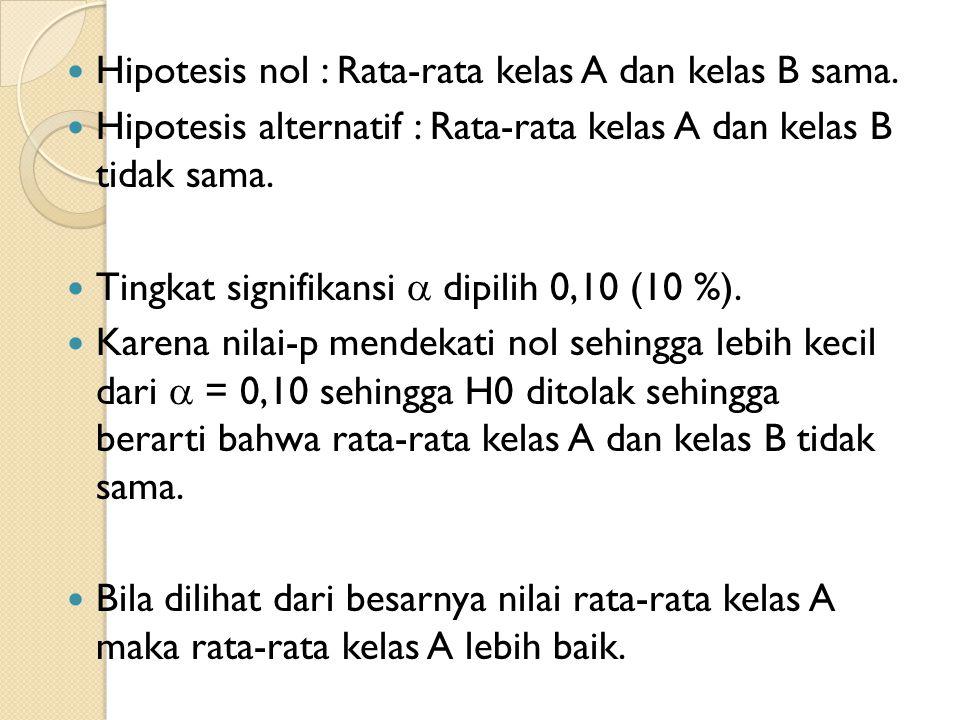 Hipotesis nol : Rata-rata kelas A dan kelas B sama. Hipotesis alternatif : Rata-rata kelas A dan kelas B tidak sama. Tingkat signifikansi  dipilih 0,