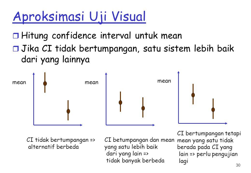 30 Aproksimasi Uji Visual r Hitung confidence interval untuk mean r Jika CI tidak bertumpangan, satu sistem lebih baik dari yang lainnya mean CI tidak bertumpangan => alternatif berbeda CI betumpangan dan mean yang satu lebih baik dari yang lain => tidak banyak berbeda CI bertumpangan tetapi mean yang satu tidak berada pada CI yang lain => perlu pengujian lagi