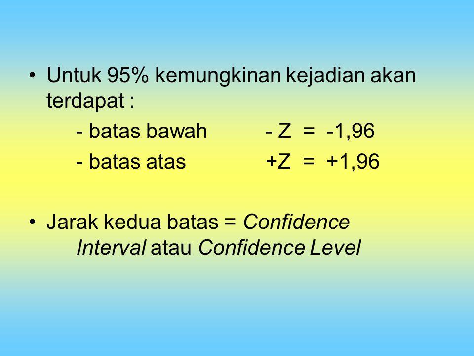 Untuk 95% kemungkinan kejadian akan terdapat : - batas bawah- Z = -1,96 - batas atas+Z = +1,96 Jarak kedua batas = Confidence Interval atau Confidence