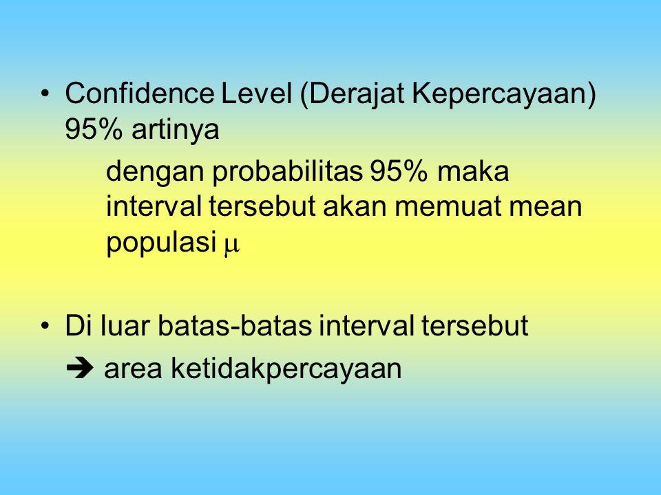 Confidence Level (Derajat Kepercayaan) 95% artinya dengan probabilitas 95% maka interval tersebut akan memuat mean populasi  Di luar batas-batas inte