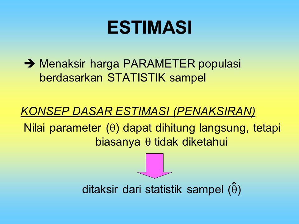 ESTIMASI  Menaksir harga PARAMETER populasi berdasarkan STATISTIK sampel KONSEP DASAR ESTIMASI (PENAKSIRAN) Nilai parameter (  ) dapat dihitung lang
