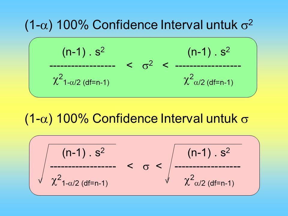 (1-  ) 100% Confidence Interval untuk  2 (1-  ) 100% Confidence Interval untuk  (n-1). s 2 (n-1). s 2 ------------------ <  2 < -----------------