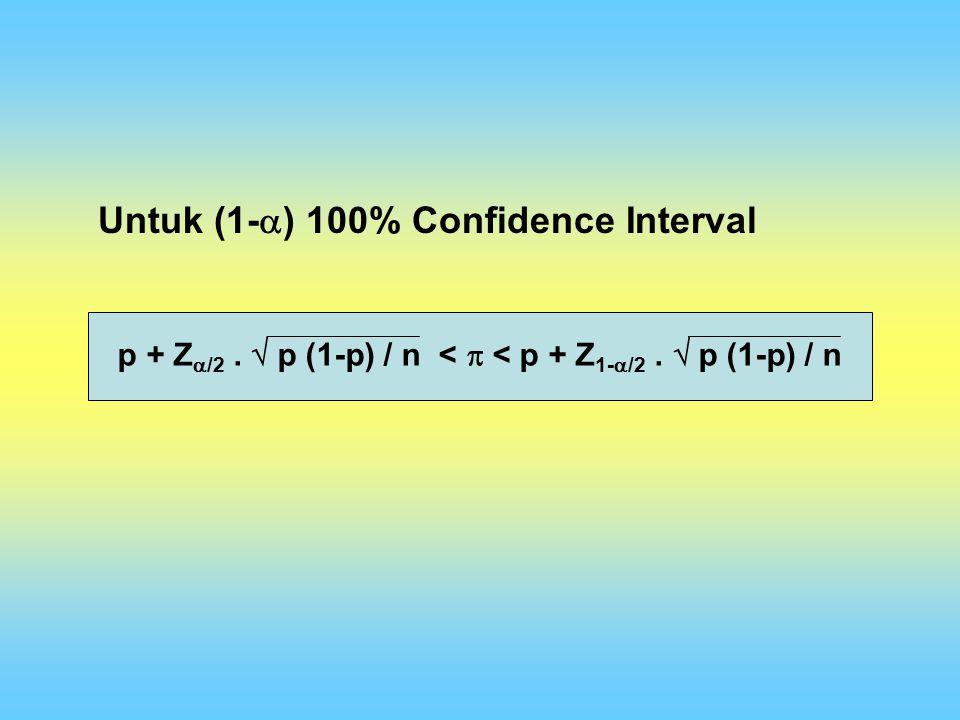 p + Z  /2.  p (1-p) / n <  < p + Z 1-  /2.  p (1-p) / n Untuk (1-  ) 100% Confidence Interval