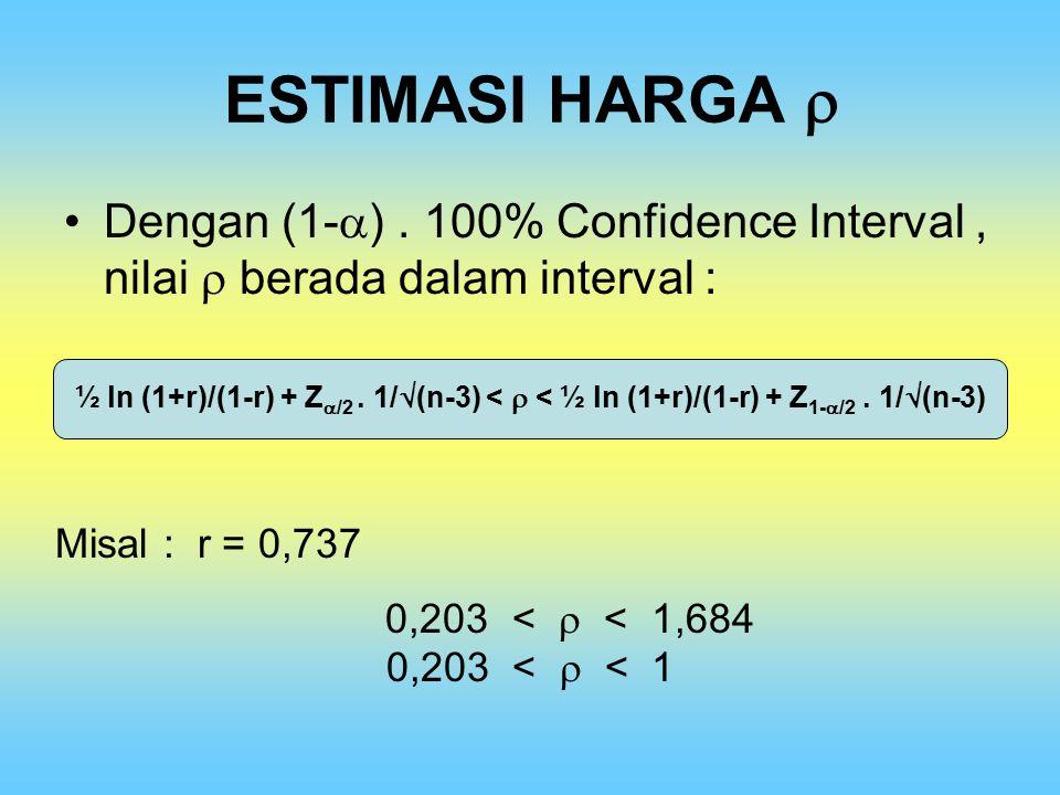 ESTIMASI HARGA  Dengan (1-  ). 100% Confidence Interval, nilai  berada dalam interval : ½ ln (1+r)/(1-r) + Z  /2. 1/  (n-3) <  < ½ ln (1+r)/(1-r