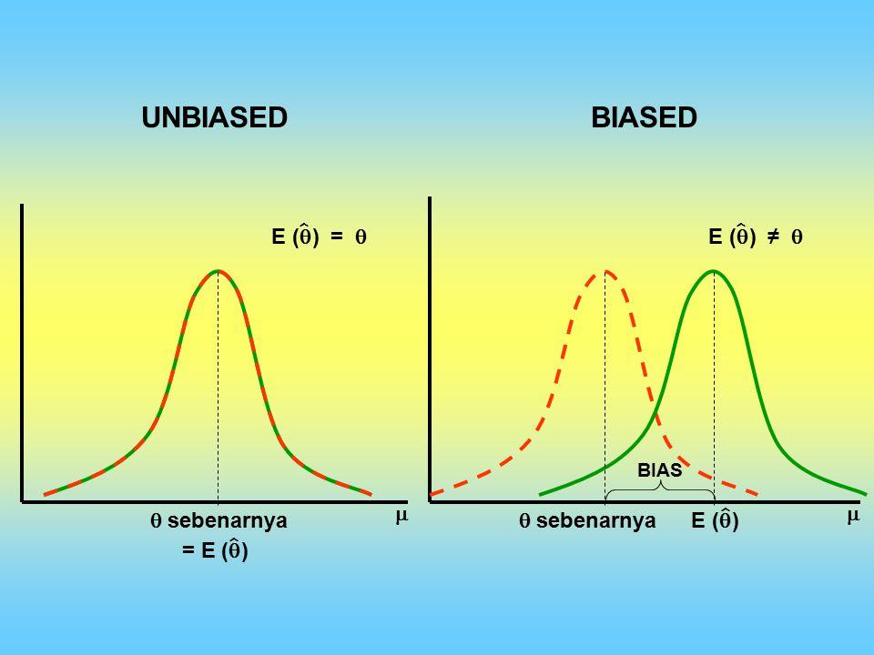  sebenarnya  UNBIASEDBIASED   sebenarnyaE (  ) E (  ) =  E (  ) ≠  ˆˆ ˆ ˆ BIAS = E (  )