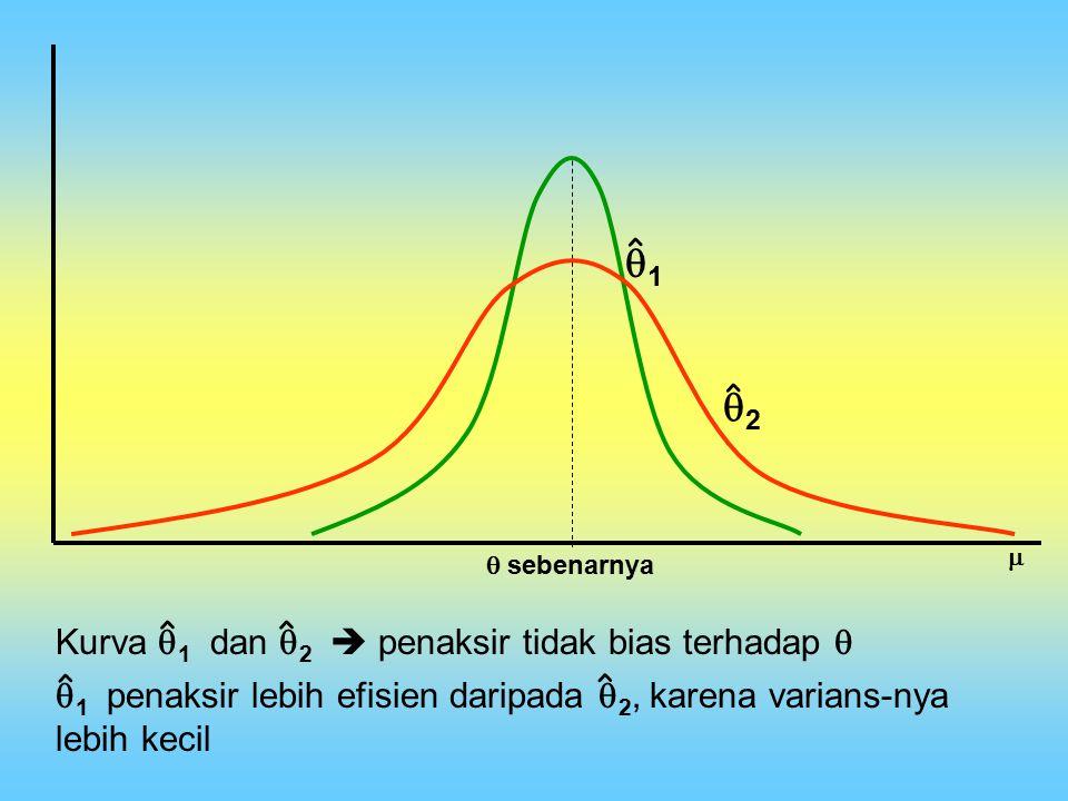 sebenarnya  11 ˆ ˆ 22 Kurva  1 dan  2  penaksir tidak bias terhadap  ˆˆ  1 penaksir lebih efisien daripada  2, karena varians-nya lebih k