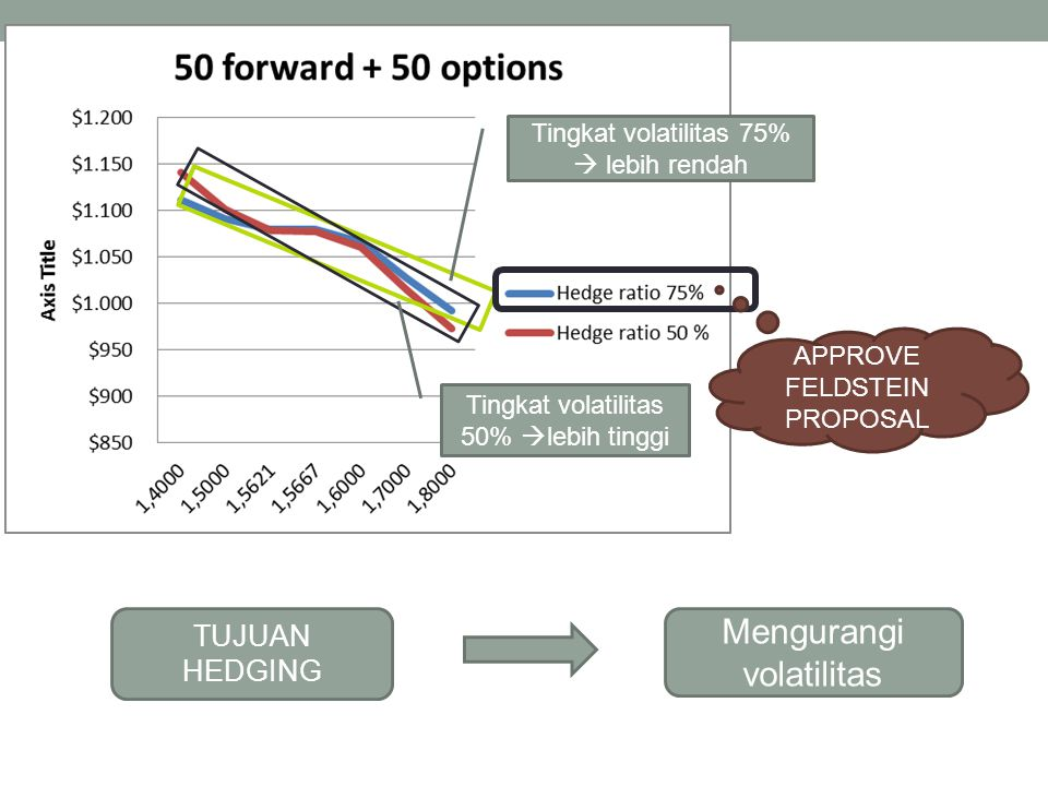 TUJUAN HEDGING Mengurangi volatilitas Tingkat volatilitas 75%  lebih rendah Tingkat volatilitas 50%  lebih tinggi APPROVE FELDSTEIN PROPOSAL