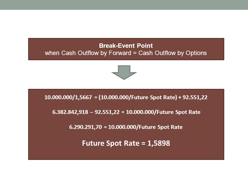 Break-Event Point when Cash Outflow by Forward = Cash Outflow by Options 10.000.000/1,5667 = (10.000.000/Future Spot Rate) + 92.551,22 6.382.842,918 –