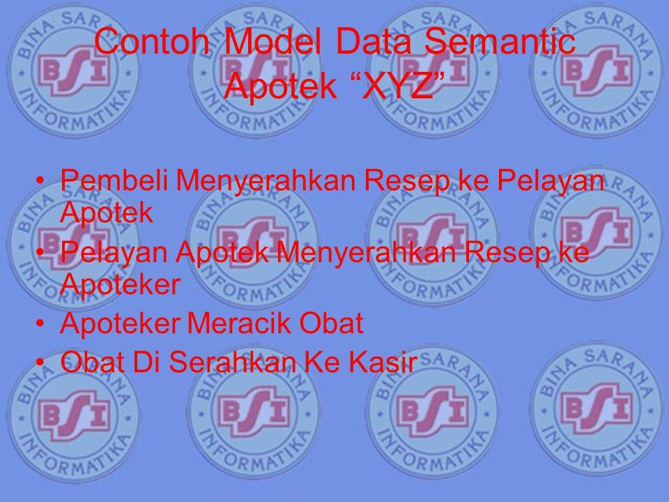 """Contoh Model Data Semantic Apotek """"XYZ"""" Pembeli Menyerahkan Resep ke Pelayan Apotek Pelayan Apotek Menyerahkan Resep ke Apoteker Apoteker Meracik Obat"""