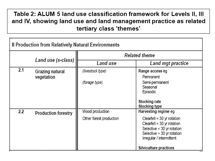 42 Table 2: ALUM 5 land use classification framework for Levels II, III and IV, showing land use and land management practice as related tertiary class themes