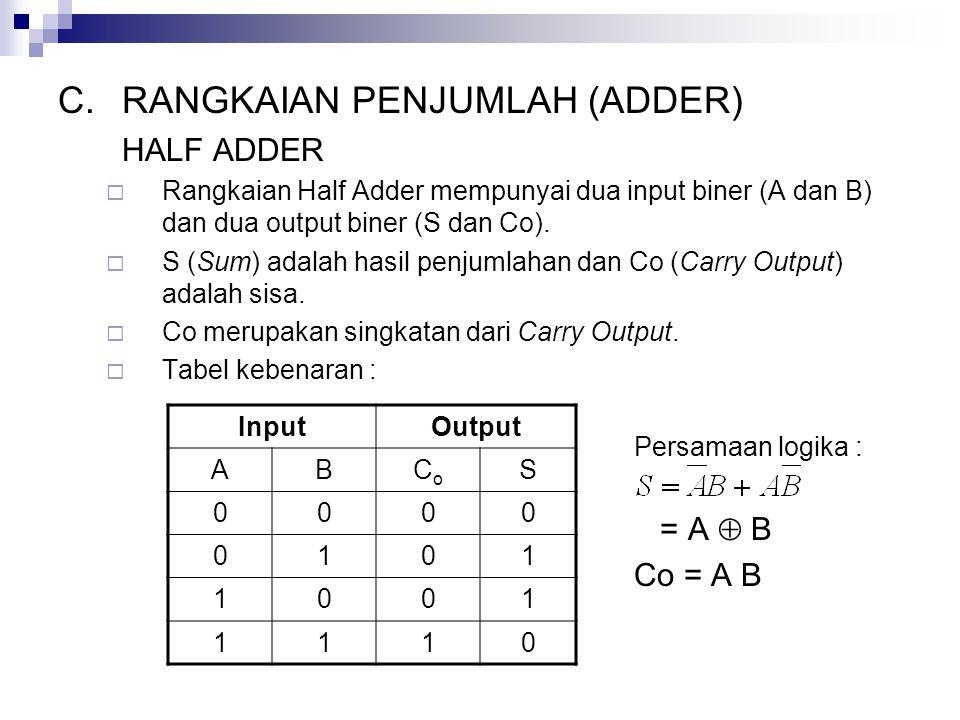 C.RANGKAIAN PENJUMLAH (ADDER) HALF ADDER  Rangkaian Half Adder mempunyai dua input biner (A dan B) dan dua output biner (S dan Co).  S (Sum) adalah