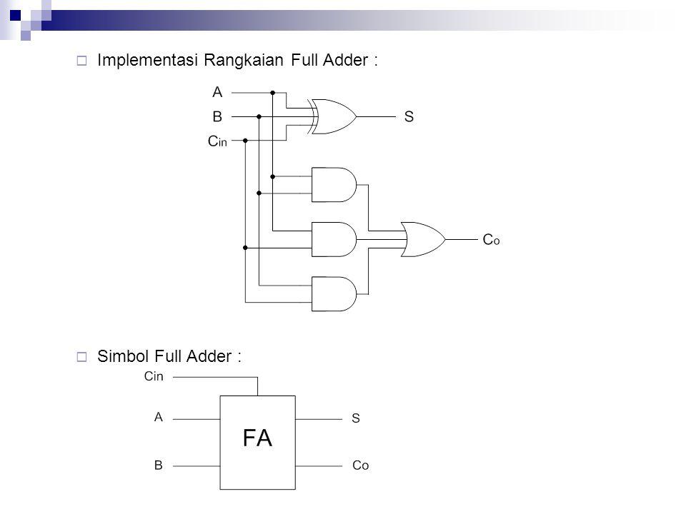  Implementasi Rangkaian Full Adder :  Simbol Full Adder :