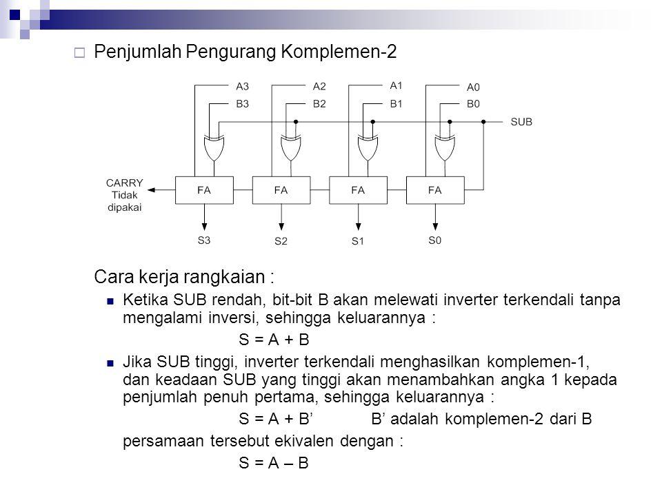  Penjumlah Pengurang Komplemen-2 Cara kerja rangkaian : Ketika SUB rendah, bit-bit B akan melewati inverter terkendali tanpa mengalami inversi, sehin