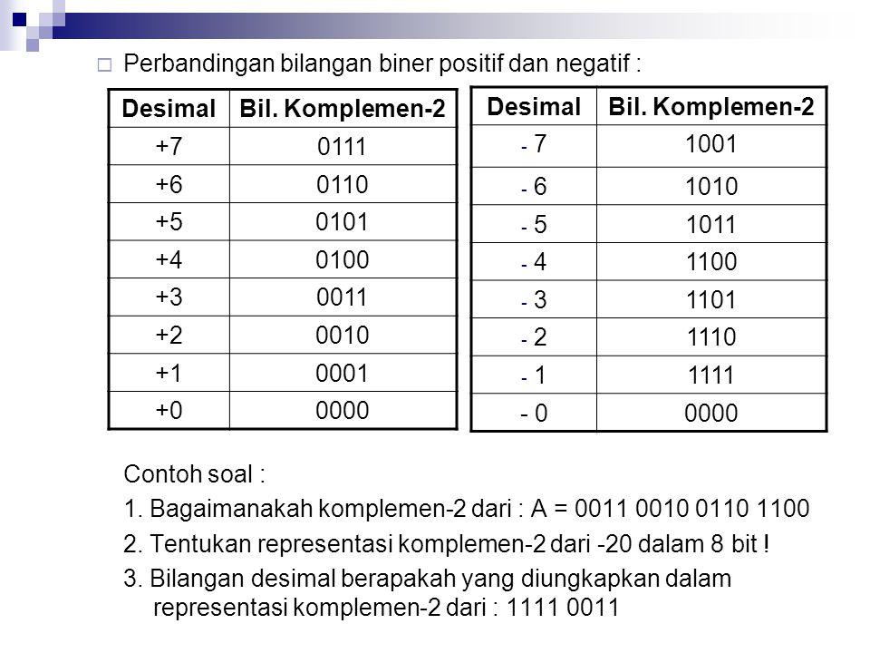  Perbandingan bilangan biner positif dan negatif : Contoh soal : 1. Bagaimanakah komplemen-2 dari : A = 0011 0010 0110 1100 2. Tentukan representasi