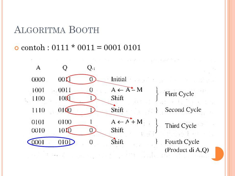 13 A LGORITMA B OOTH contoh : 0111 * 0011 = 0001 0101