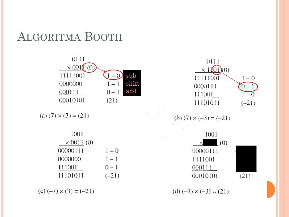 14 A LGORITMA B OOTH 1 – 0 0 – 1 1 - 0 sub shift add 1101