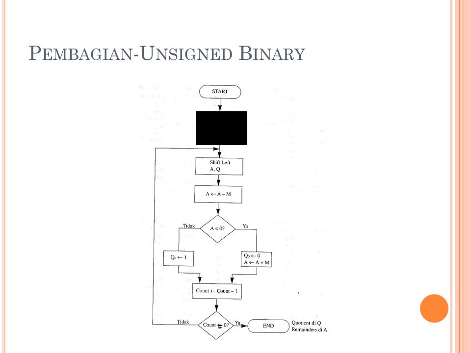 17 P EMBAGIAN -U NSIGNED B INARY E  0 M  divisor A,Q  dividend Count  n
