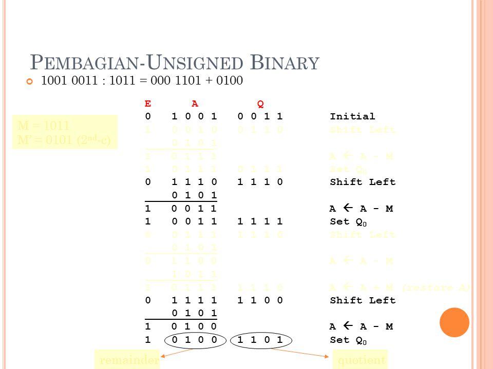 18 P EMBAGIAN -U NSIGNED B INARY 1001 0011 : 1011 = 000 1101 + 0100 E A Q 0 1 0 0 1 0 0 1 1 Initial 1 0 0 1 0 0 1 1 0 Shift Left 0 1 0 1 1 0 1 1 1 A 