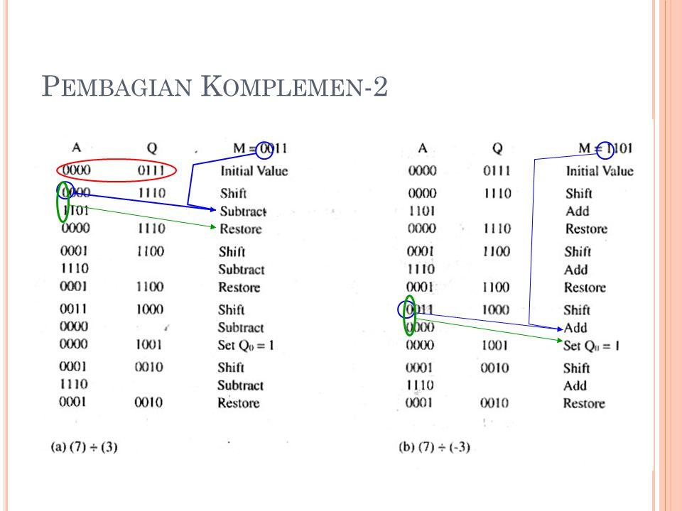 21 P EMBAGIAN K OMPLEMEN -2