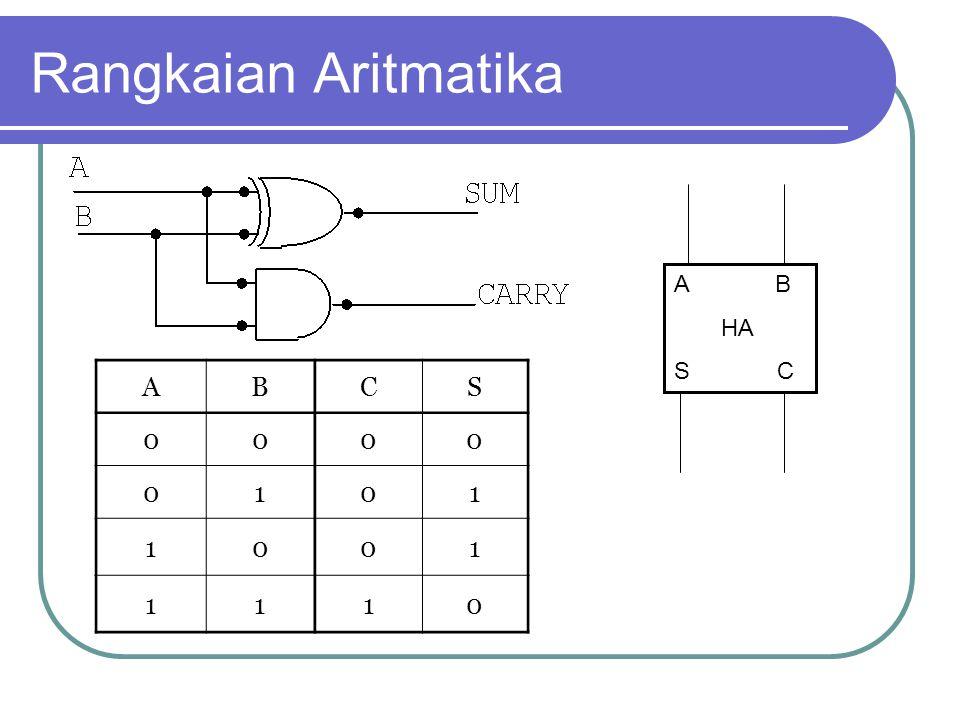Rangkaian Aritmatika ABCS 0000 0101 1001 1110 A B HA S C
