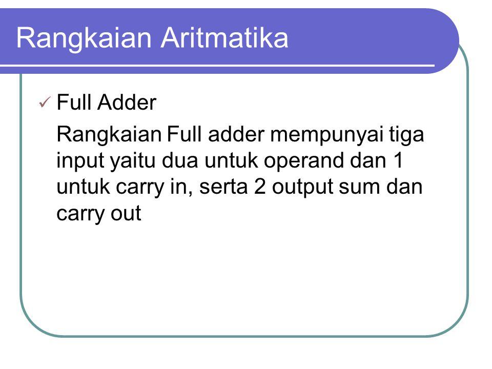 Rangkaian Aritmatika Full Adder Rangkaian Full adder mempunyai tiga input yaitu dua untuk operand dan 1 untuk carry in, serta 2 output sum dan carry out