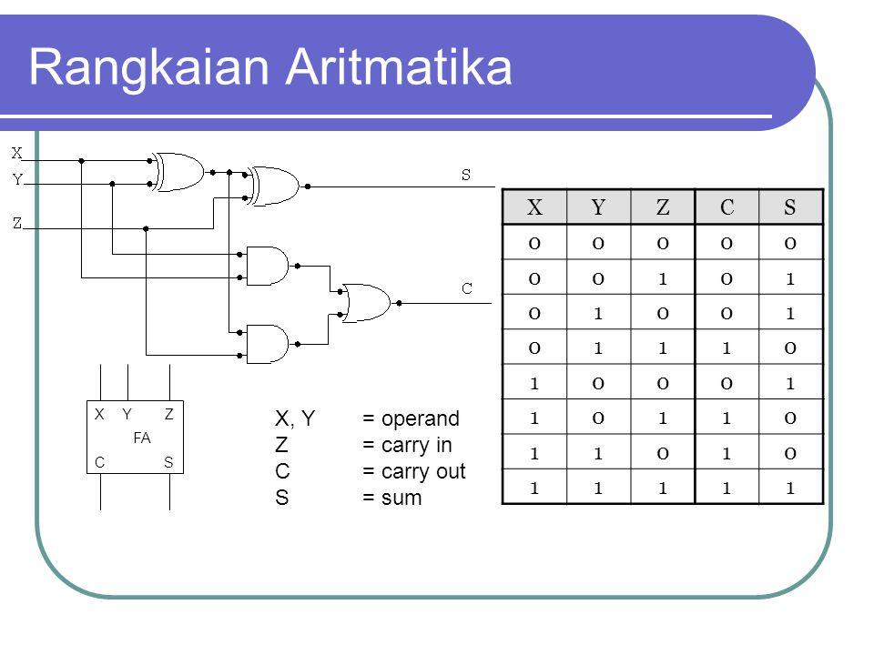Rangkaian Aritmatika FA XYZ CS XYZCS 00000 00101 01001 01110 10001 10110 11010 11111 X, Y= operand Z = carry in C = carry out S = sum