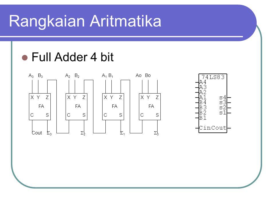 Rangkaian Aritmatika Full Adder 4 bit FA XYZ CS XYZ CS XYZ CS XYZ CS AoBoA1A1 B1B1 11 22 33 00 B2B2 A2A2 B3B3 A3A3 Cout