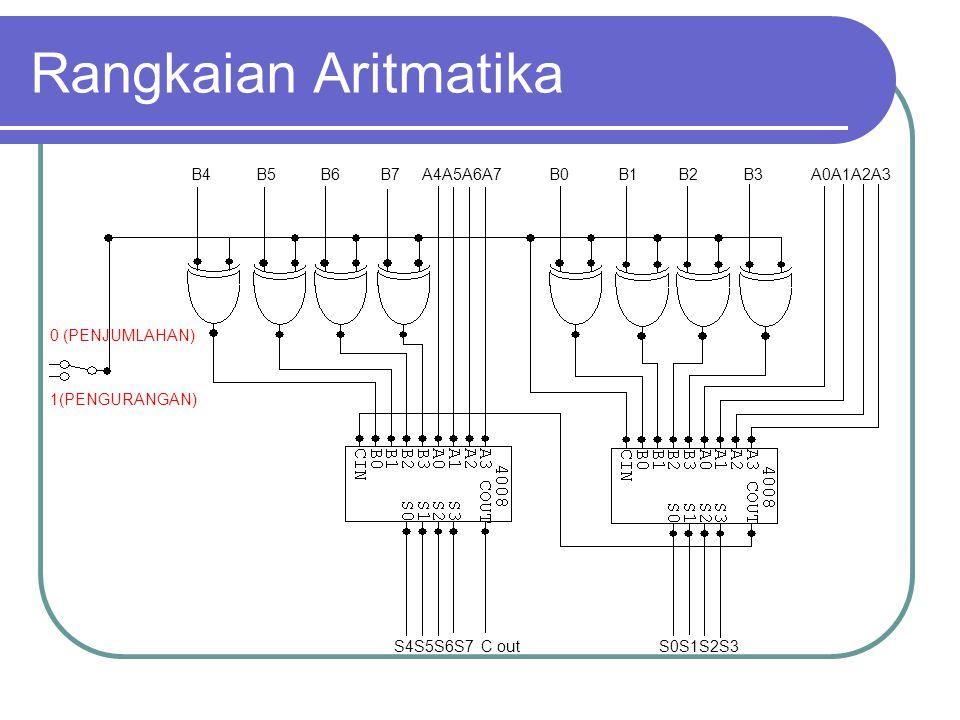 Rangkaian Aritmatika B4 B5 B6 B7 A4A5A6A7 B0 B1 B2 B3 A0A1A2A3 S4S5S6S7 C out S0S1S2S3 0 (PENJUMLAHAN) 1(PENGURANGAN)
