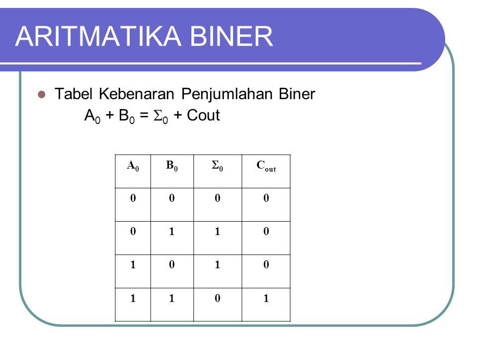 ARITMATIKA BINER Tabel Kebenaran Penjumlahan Biner A 0 + B 0 =  0 + Cout A0A0 B0B0 00 C out 0000 0110 1010 1101