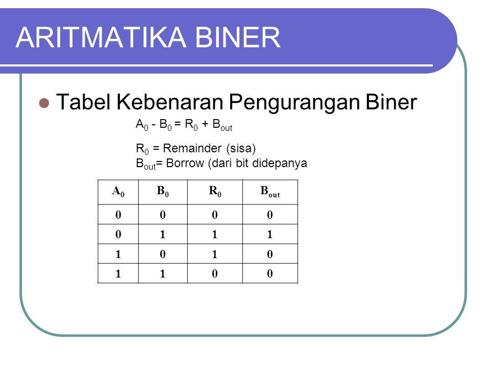 ARITMATIKA BINER Tabel Kebenaran Pengurangan Biner A 0 - B 0 = R 0 + B out R 0 = Remainder (sisa) B out = Borrow (dari bit didepanya A0A0 B0B0 R0R0 B out 0000 0111 1010 1100