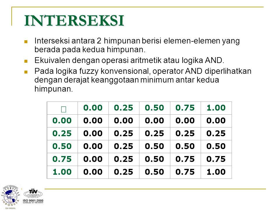 INTERSEKSI Interseksi antara 2 himpunan berisi elemen-elemen yang berada pada kedua himpunan. Ekuivalen dengan operasi aritmetik atau logika AND. Pada