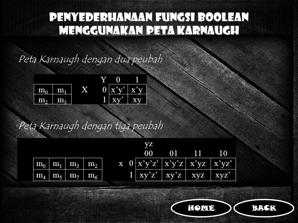 Penyederhanaan Fungsi Boolean MENGGUNAKAN PETA KARNAUGH Peta Karnaugh dengan dua peubah Peta Karnaugh dengan tiga peubah Y01 m0m0 m1m1 X0x'y'x'y m2m2