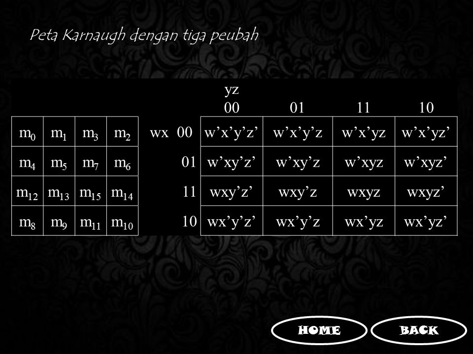 Peta Karnaugh dengan tiga peubah yz 00 01 11 10 m0m0 m1m1 m3m3 m2m2 wx 00w'x'y'z'w'x'y'zw'x'yzw'x'yz' m4m4 m5m5 m7m7 m6m6 01w'xy'z'w'xy'zw'xyzw'xyz' m
