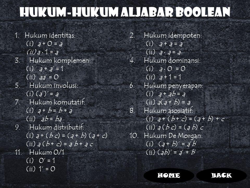 Hukum-hukum Aljabar Boolean 1.Hukum identitas: (i) a + 0 = a (ii)a  1 = a 3.Hukum komplemen: (i) a + a' = 1 (ii) aa' = 0 5.Hukum involusi: (i) (a')'