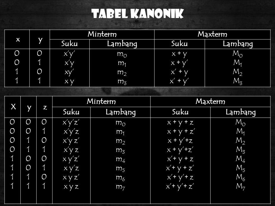 Tabel Kanonik x y MintermMaxterm SukuLambangSukuLambang 00110011 01010101 x'y' x'y xy' x y m0m1m2m3m0m1m2m3 x + y x + y' x' + y x' + y' M0M1M2M3M0M1M2