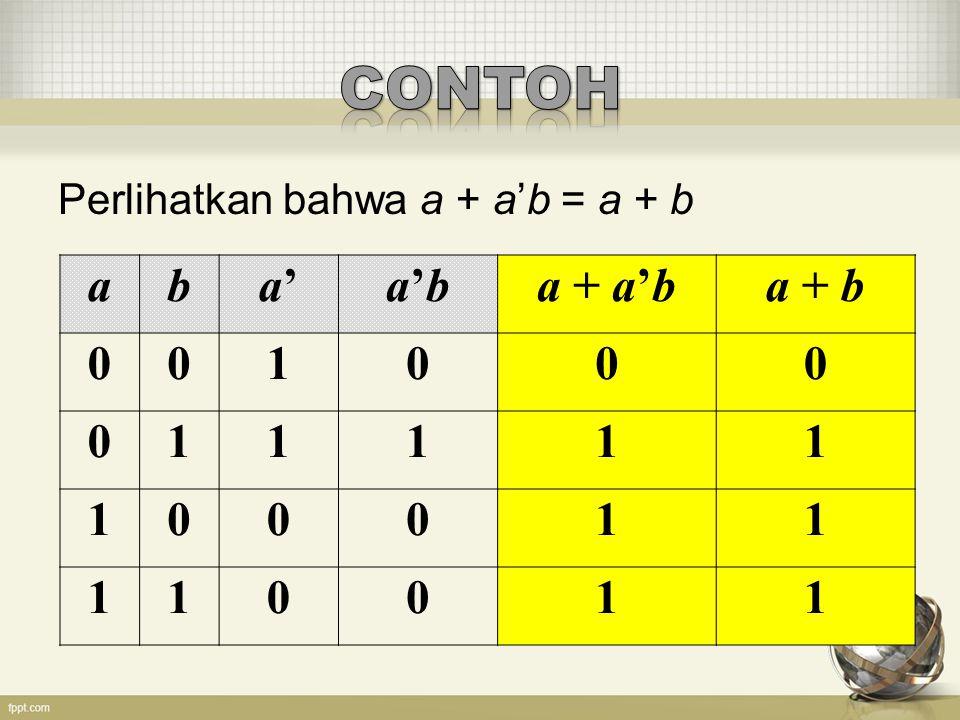 1.Diketahui fungsi Boolean h(x,y,z)=x'yz',nyatakan h dalam tabel kebenaran 2.Buktikan bahwa f(x,y,z) = x'y'z + x'yz + xy' ekivalen dengan g(x,y,z) = x'z + xy' dengan menggunakan tabel kebenaran 3.Misalkan f(x, y, z) = y'((x+z') (xy)), tentukan f' dengan: a.