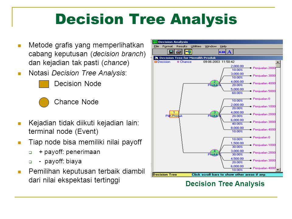 Decision Tree Analysis Metode grafis yang memperlihatkan cabang keputusan (decision branch) dan kejadian tak pasti (chance) Notasi Decision Tree Analy