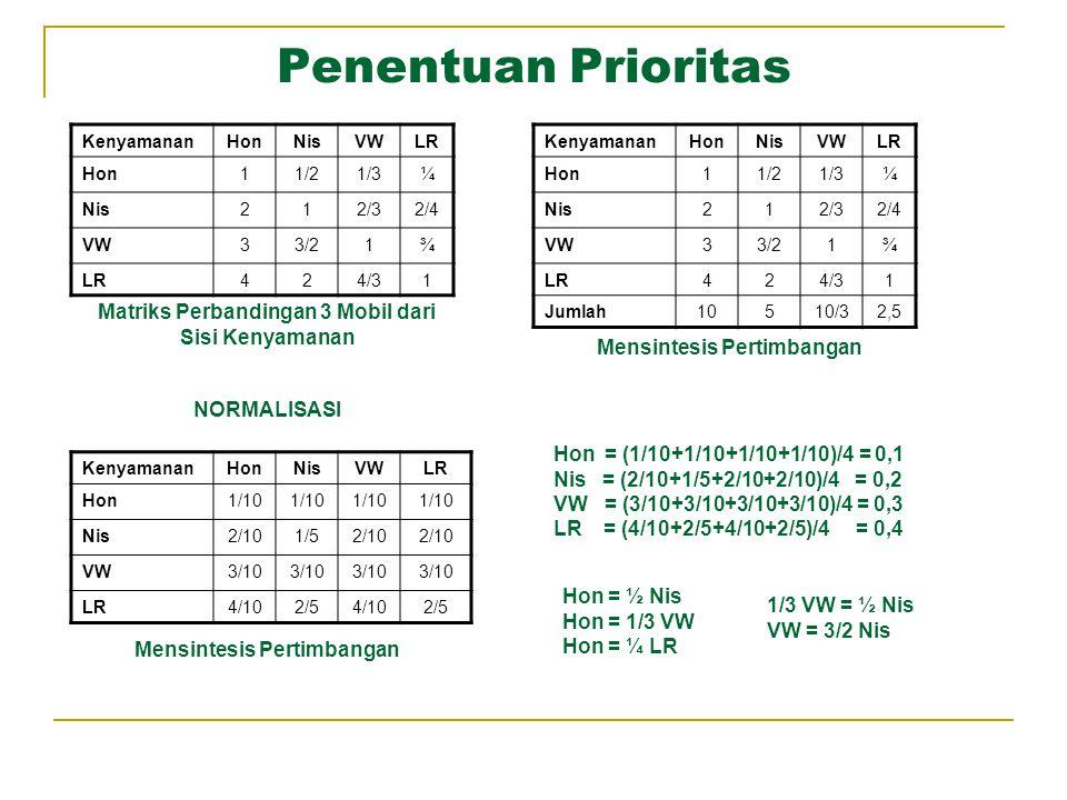 Penentuan Prioritas KenyamananHonNisVWLR Hon11/21/3¼ Nis212/32/4 VW33/21¾ LR424/31 Matriks Perbandingan 3 Mobil dari Sisi Kenyamanan KenyamananHonNisV
