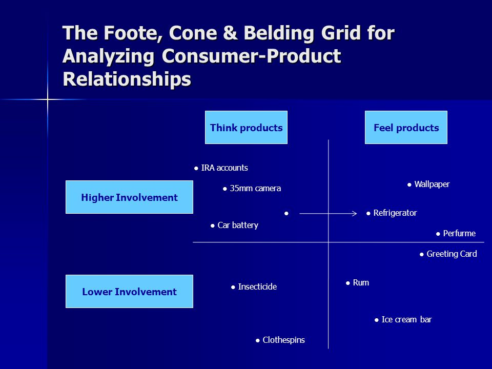 The Foote, Cone & Belding Grid for Analyzing Consumer-Product Relationships Think productsFeel products ● Refrigerator ● Wallpaper ● Perfurme ● Greeti
