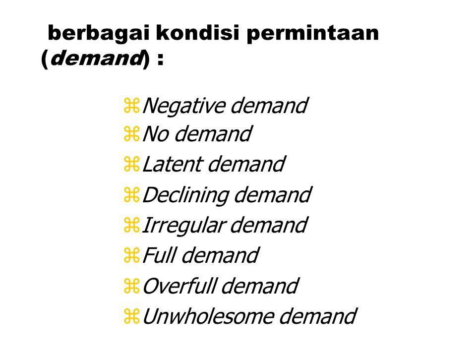 berbagai kondisi permintaan (demand) : zNegative demand zNo demand zLatent demand zDeclining demand zIrregular demand zFull demand zOverfull demand zUnwholesome demand